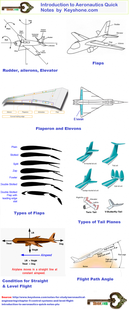 Rudder is also a control surface of aircraft control systems and level flight.It is a hinged surface at trailing edge of vertical tail stabilizer of an aircraft.these are used for Yawing motion of aircraft