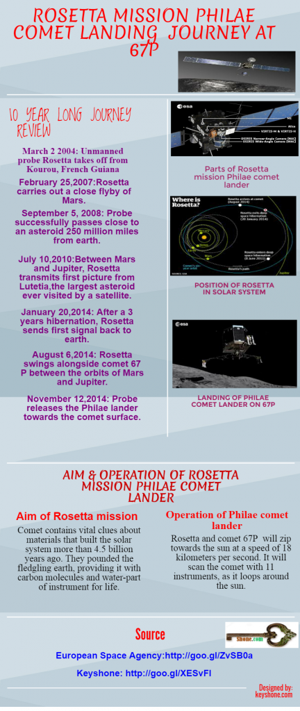 rosetta-mission-philae-comet-landing quick review infographic