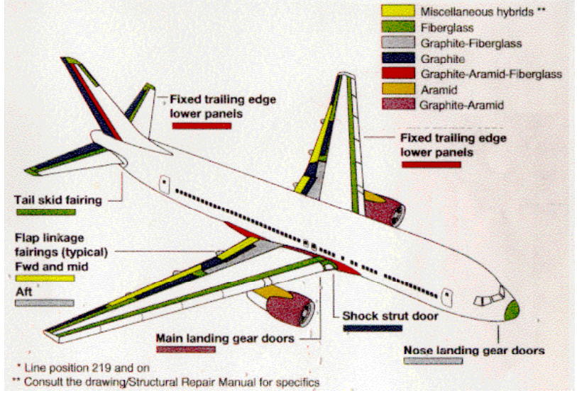 aircraft composite materials of boeing 767