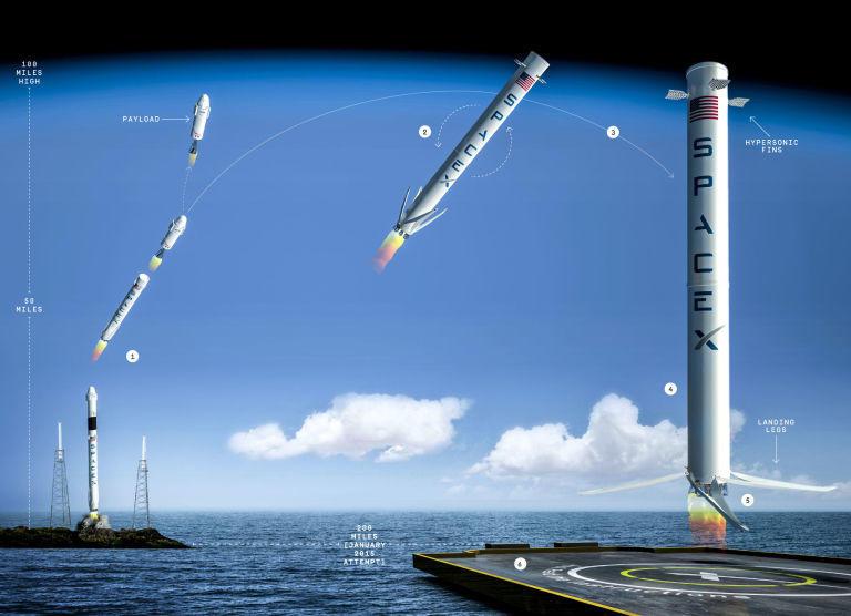 spacex rocket landing using SRP