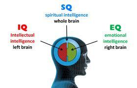 intelligence of mind