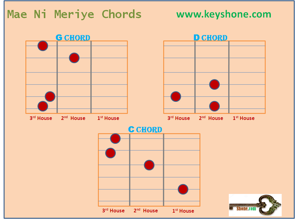 Chords of this beautiful song are very simple and easily Playable.Mae Ni Meriye Chord Combinations consist of G chord,D chord and C chord.Lines of Song generally starts with G and ends at C. You can easily see Beat and chord combination in video of Mae Ni Meriye Lyrics,Chords and Guitar Lesson