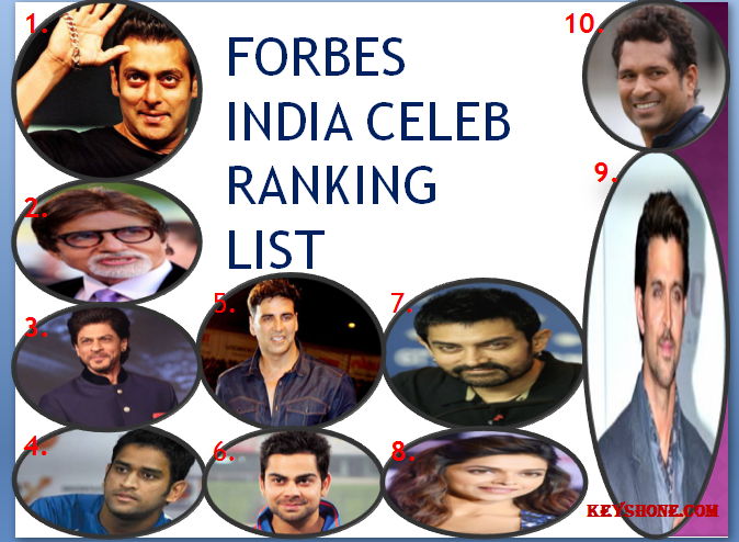 Sallu miaa tops forbes India celeb ranking list 2014