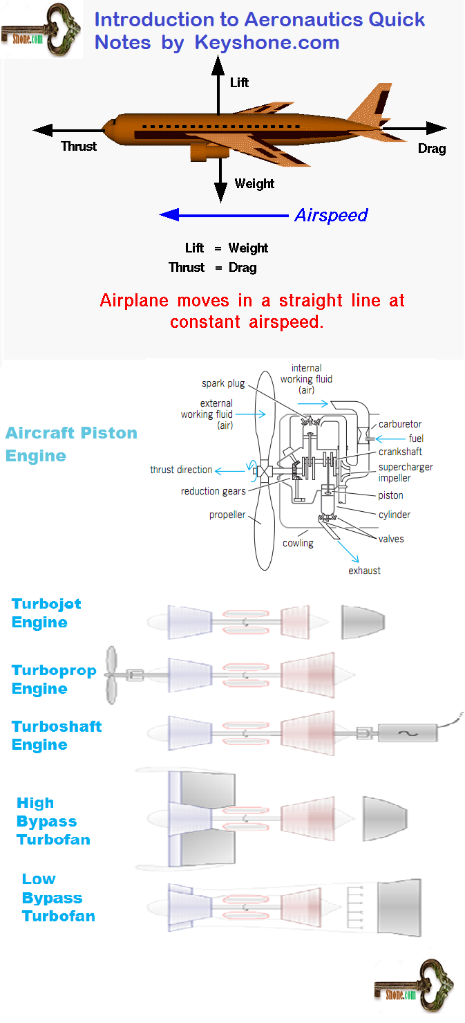 Airplane propulsion is used to propel aircraft forward