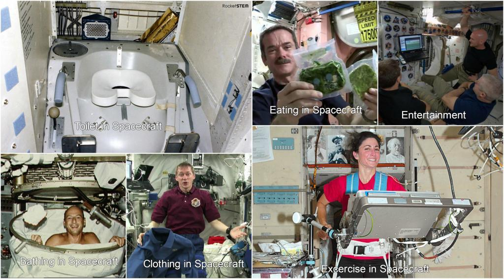 Daily routine of astronauts in spacecraft-Life in Space