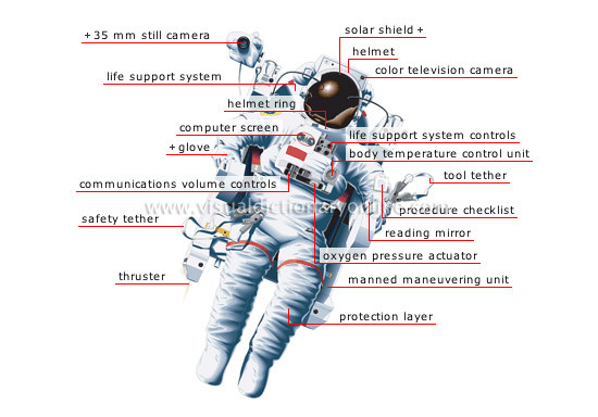 components of space suit