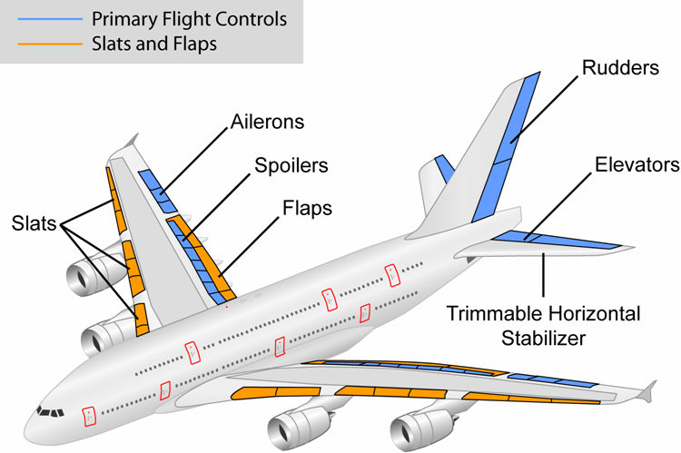 airplane-control-surfaces