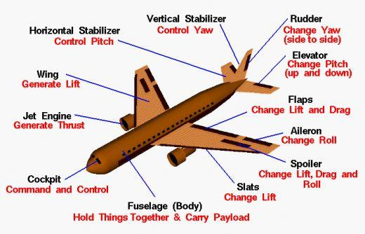 how do airplane fly- airplane flight mechanics