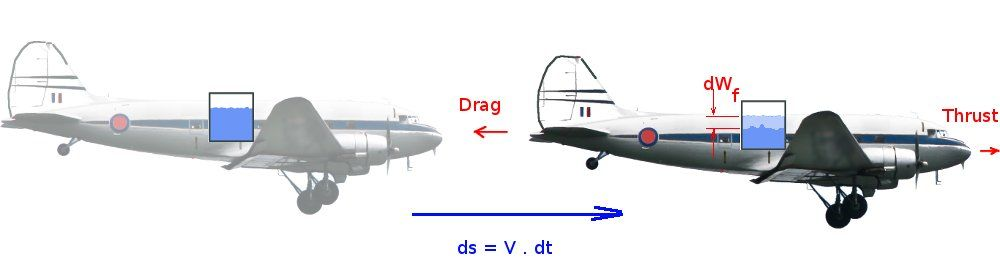 range and endurance calculation in airplane flight performance