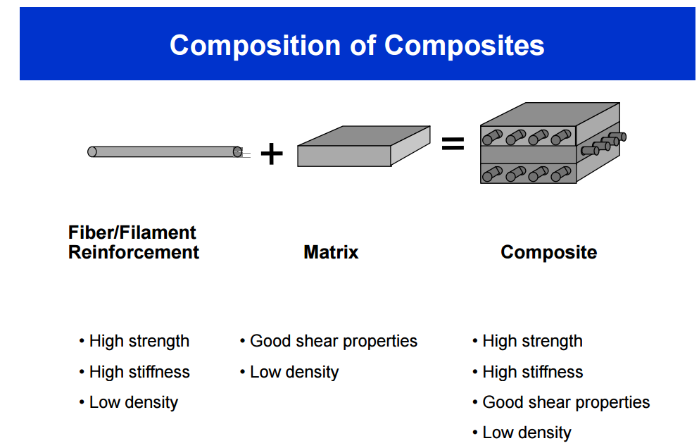 composition of aircraft composite materials