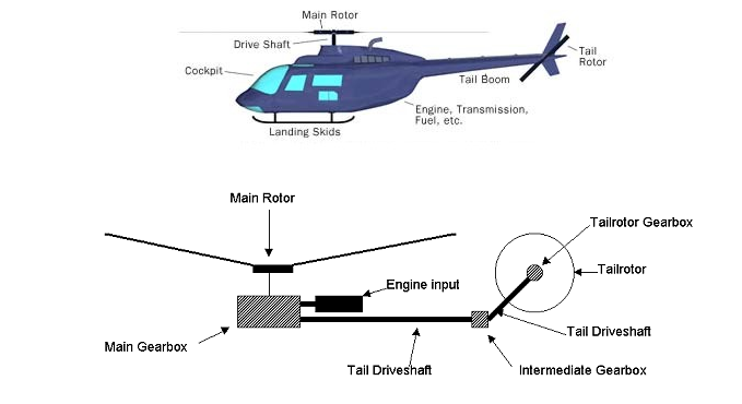 helicopter control mechanics