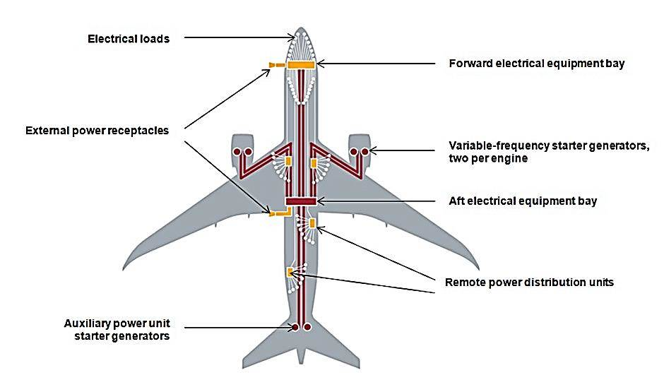 electrical systems in aircraft