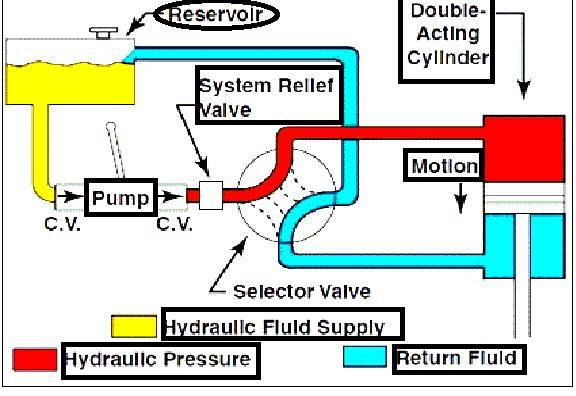 hydraulic systems in aircraft